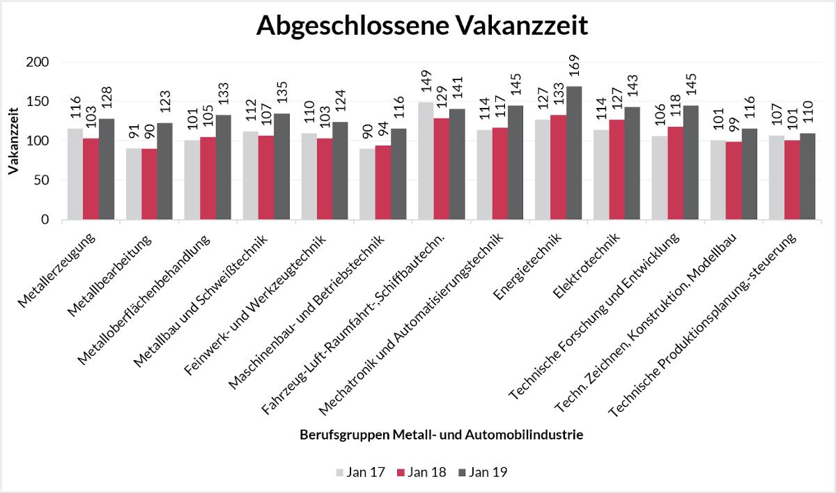 Steigender Trend der Besetzungsdauer von offenen Stellen in NRW
