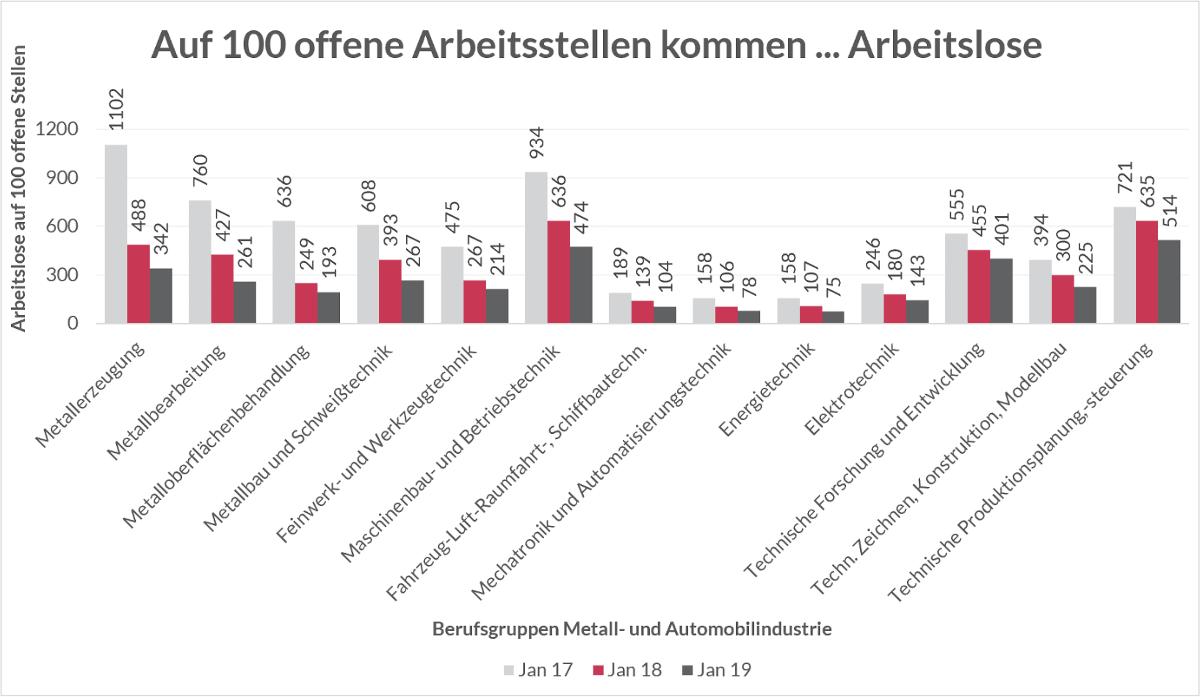 Auswertung der Bundesagentur für Arbeit zeigt steigenden Fachkräftemangel für Berufsgruppen aus der Metall- und Automobilindustrie in NRW.
