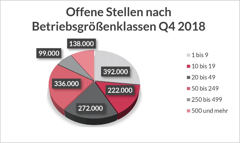 Die Aufteilung offener Stellen in Deutschland nach Betriebsgrößen in Q4 2018 zeigt im Vergleich zu Großbetrieben den größten Fachkräftemangel bei klein- und mittelständischen Unternehmen.