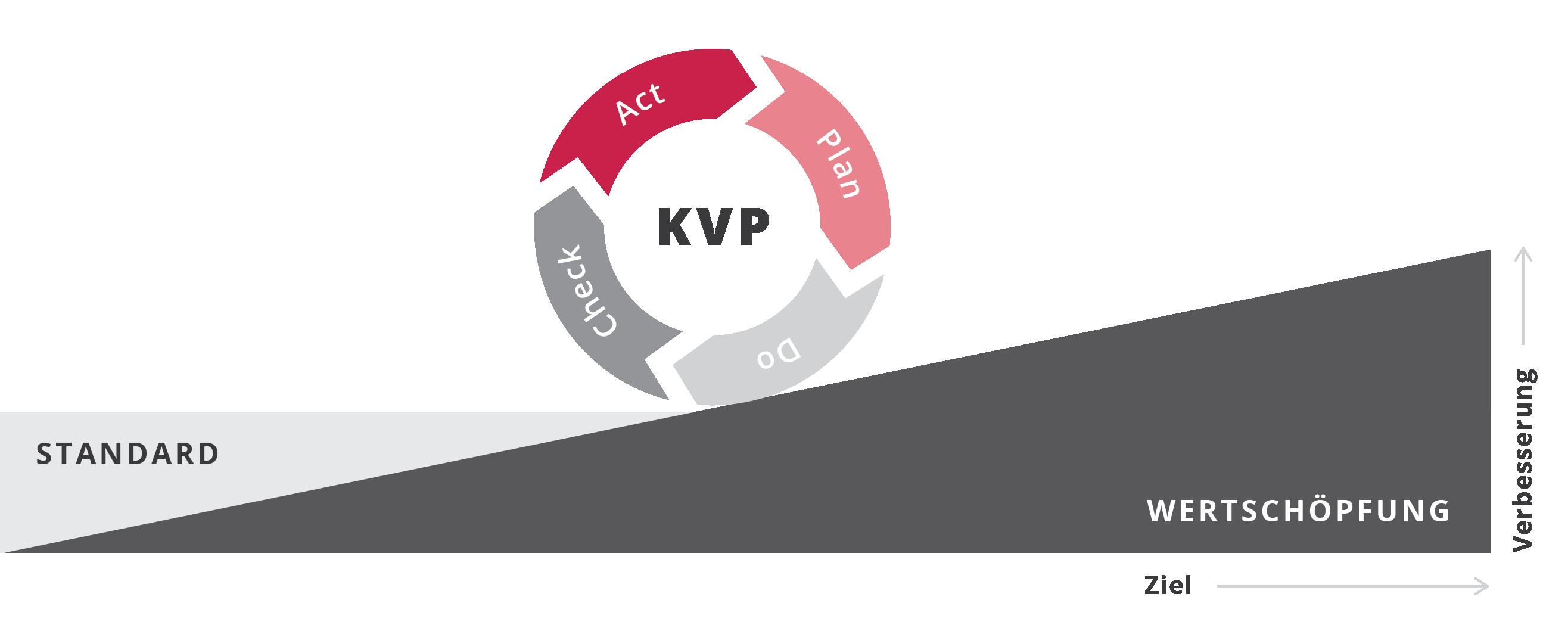 Grafik Wertschöpfung im Prozess
