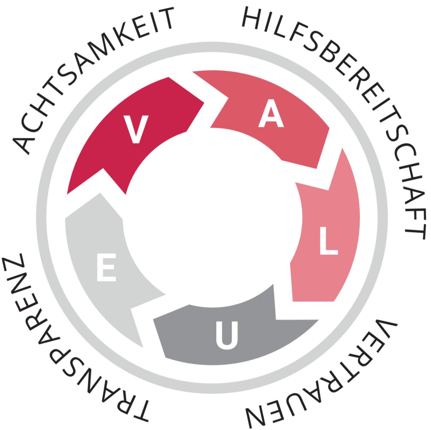 VALUE-Beratungskonzept mit 5 Phasen