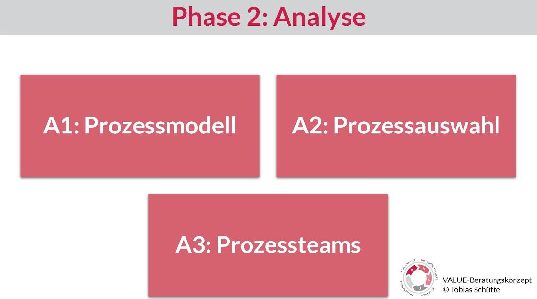 Darstellung von drei Bausteinen der Phase 2 vom VALUE-Beratungskonzept
