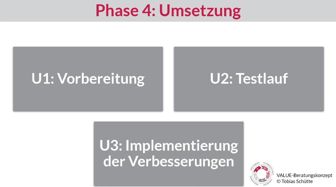 Darstellung von drei Bausteinen der Phase 3 vom VALUE-Beratungskonzept