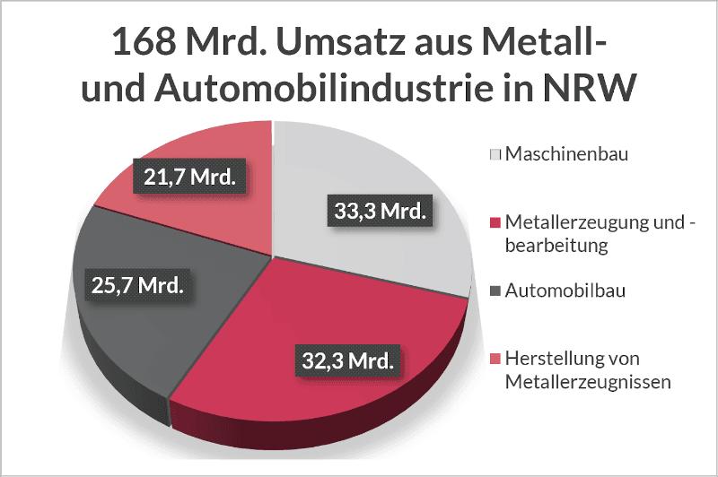 Diagramm Umsatzverteilung der Metall- und Automobilindustrie in NRW