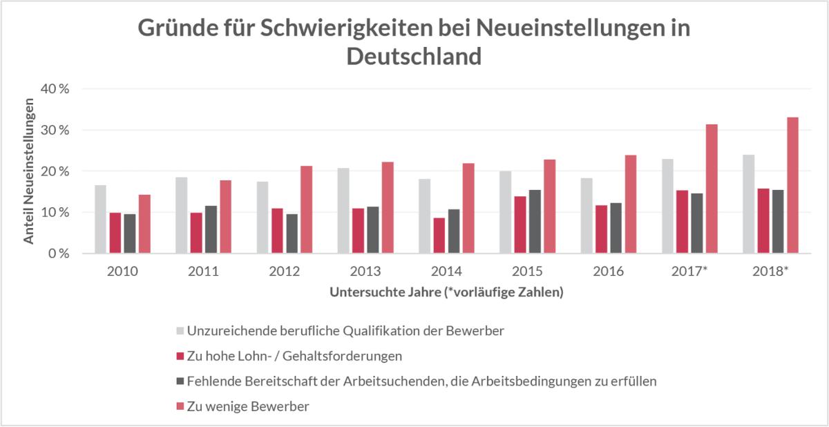 Gründe für Schwierigkeiten bei Neueinstellungen in Deutschland zeigen über eine Darstellung von 2010 bis 2018 steigenden Fachkräftemangel.