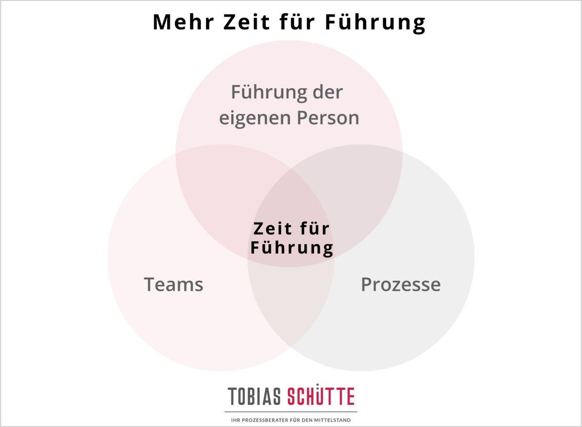 Mehr Zeit für Führung wird von Prozessberater Tobias Schütte symbolisch durch das Zusammenspiel von Führung der eigenen Person, Teams und Prozesse dargestellt.