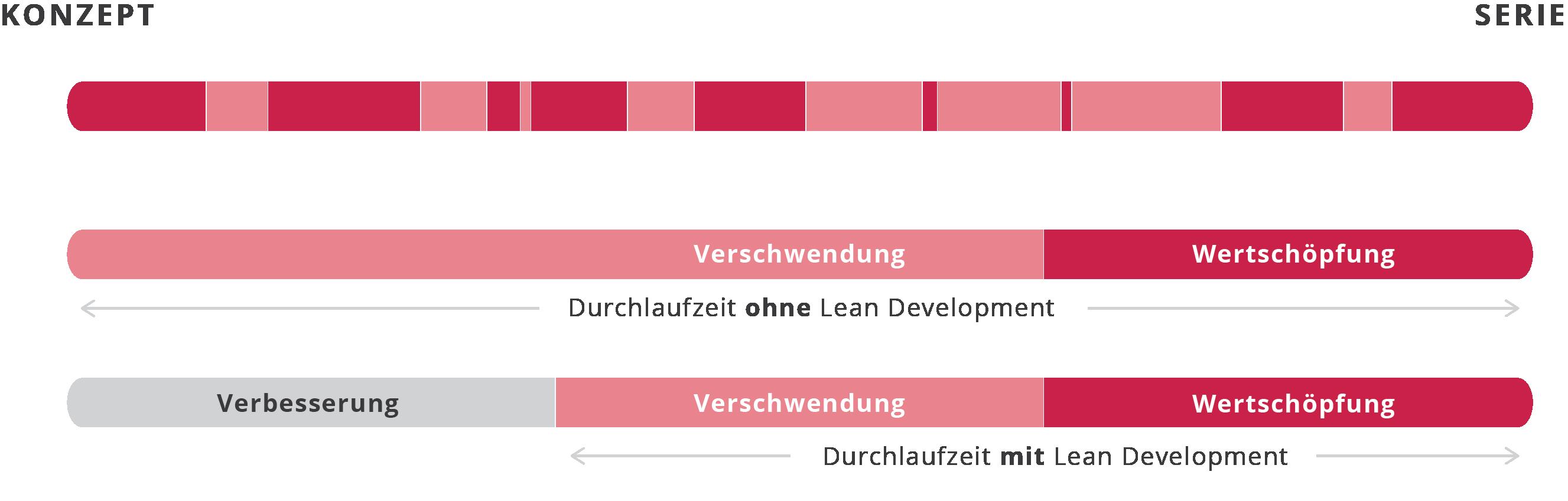 Lean development Grafik