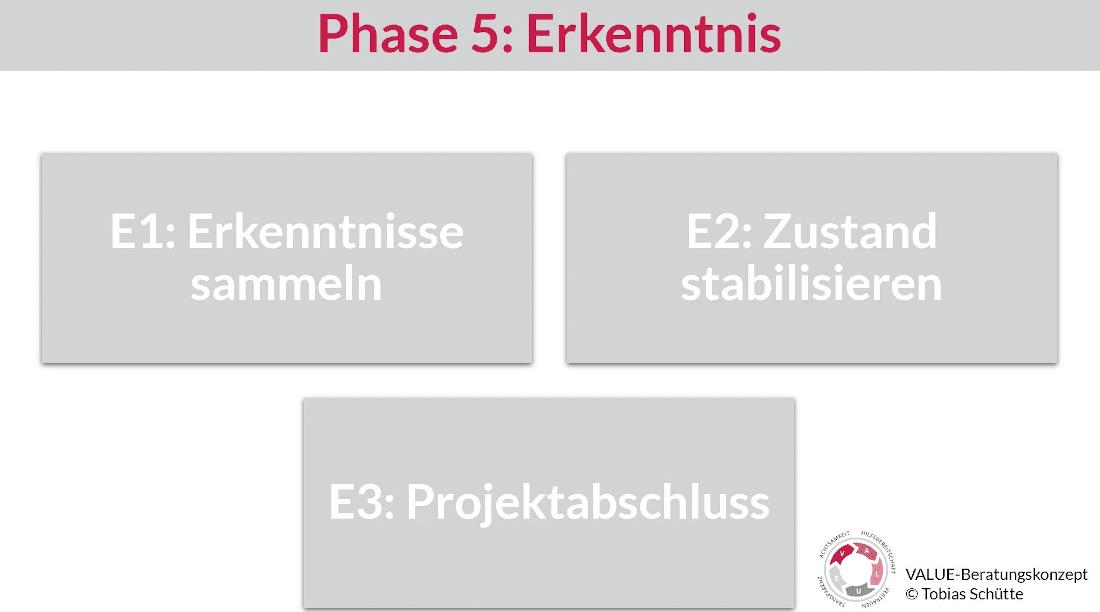 Darstellung von drei Bausteinen der Phase 5 vom VALUE-Beratungskonzept